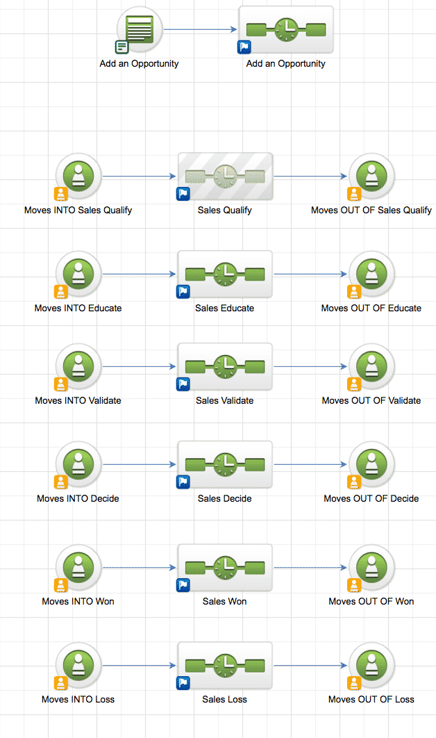 Marketing automation pipeline stages.